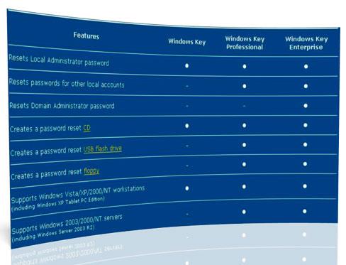 پیدا کردن و تغییر پسورد تمامی قسمت های ویندوز با Windows Key Enterprise 7.9