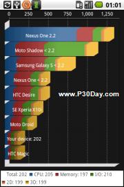 سنجش قدرت پردازش موبایل آندروید با نرم افزار Quadrant Advanced 1.1.6